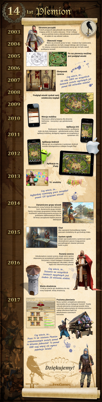 Plemiona infografika
